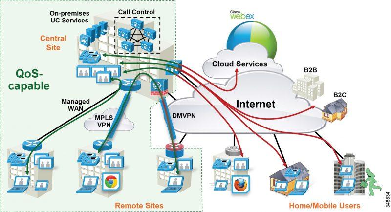 Cisco VPN Client